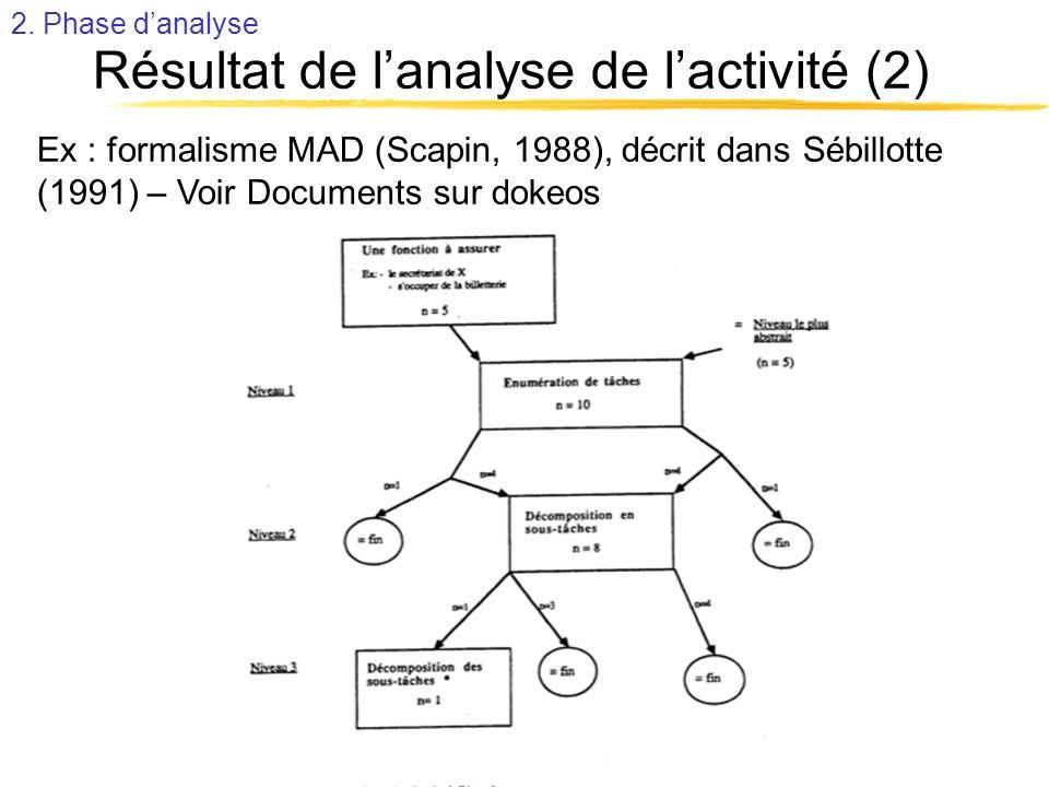 Résultat de l'analyse de l'activité (2)