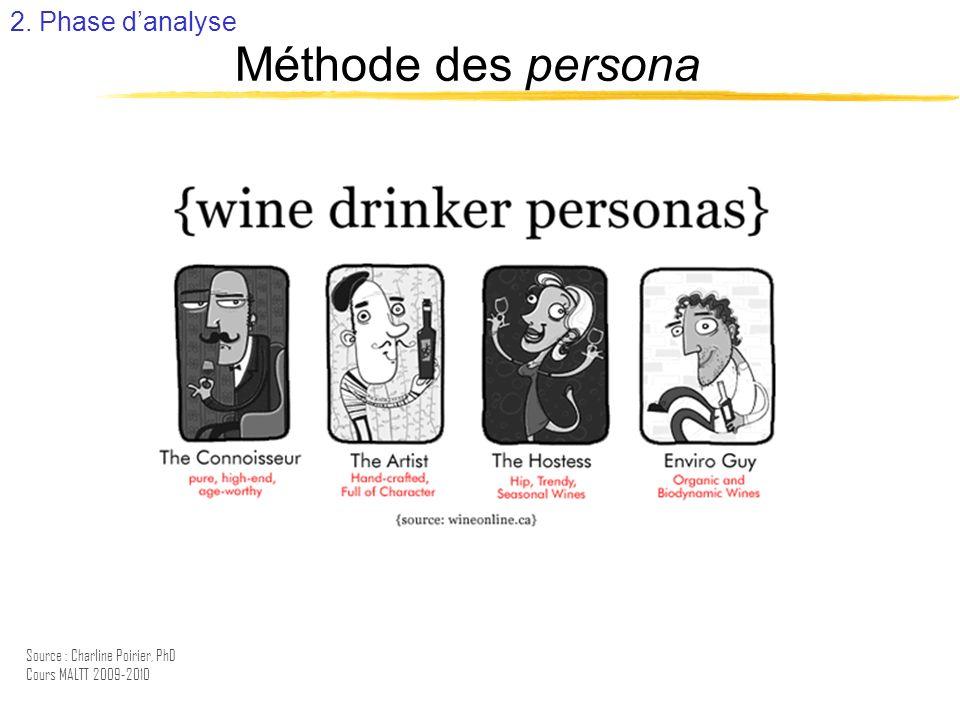Méthode des persona 2. Phase d'analyse Entretien :
