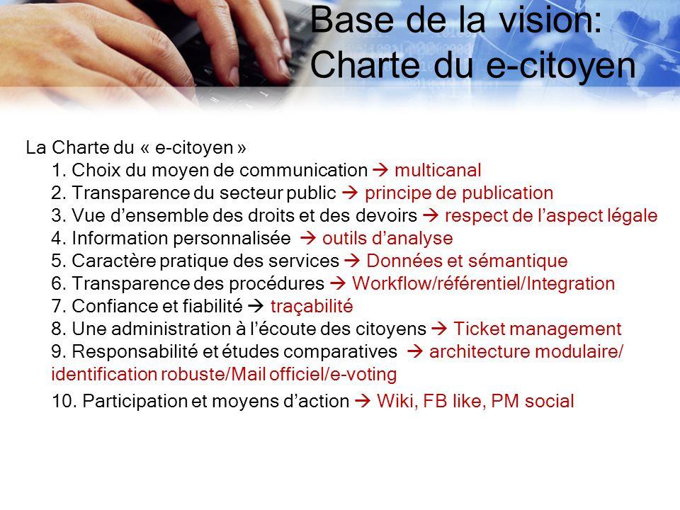 Base de la vision: Charte du e-citoyen