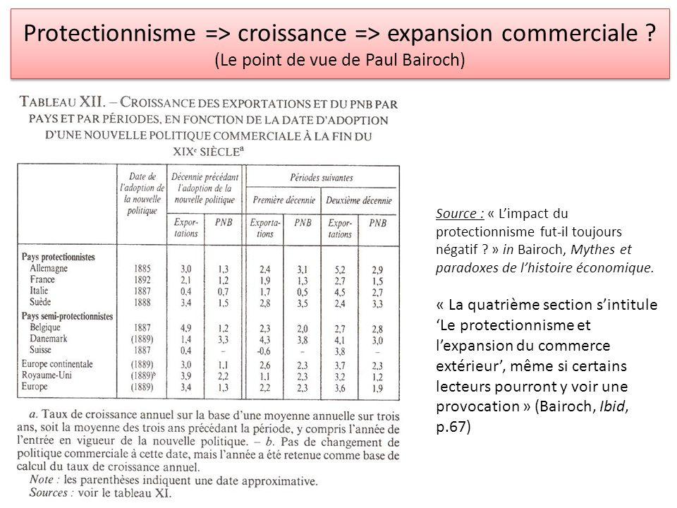 Protectionnisme => croissance => expansion commerciale