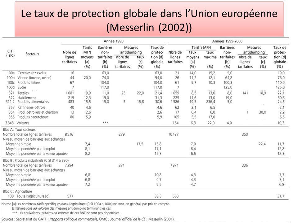Le taux de protection globale dans l'Union européenne (Messerlin (2002))