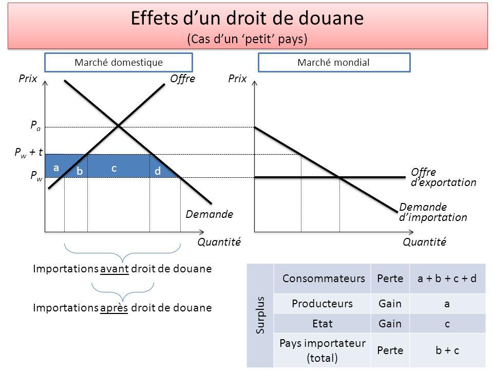 Effets d'un droit de douane (Cas d'un 'petit' pays)