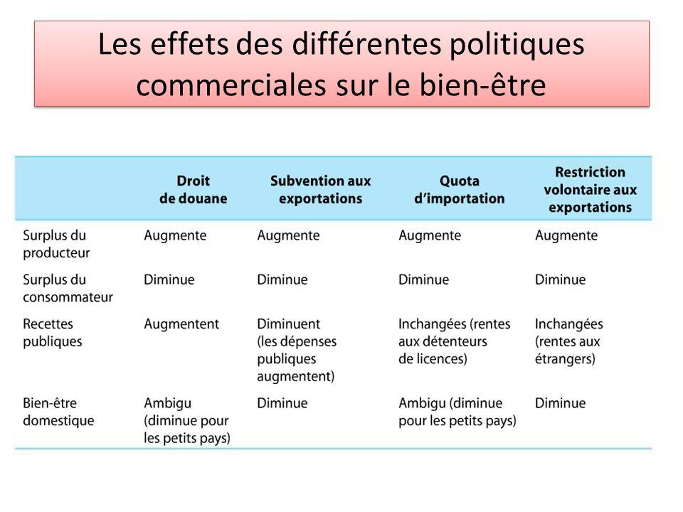 Les effets des différentes politiques commerciales sur le bien-être