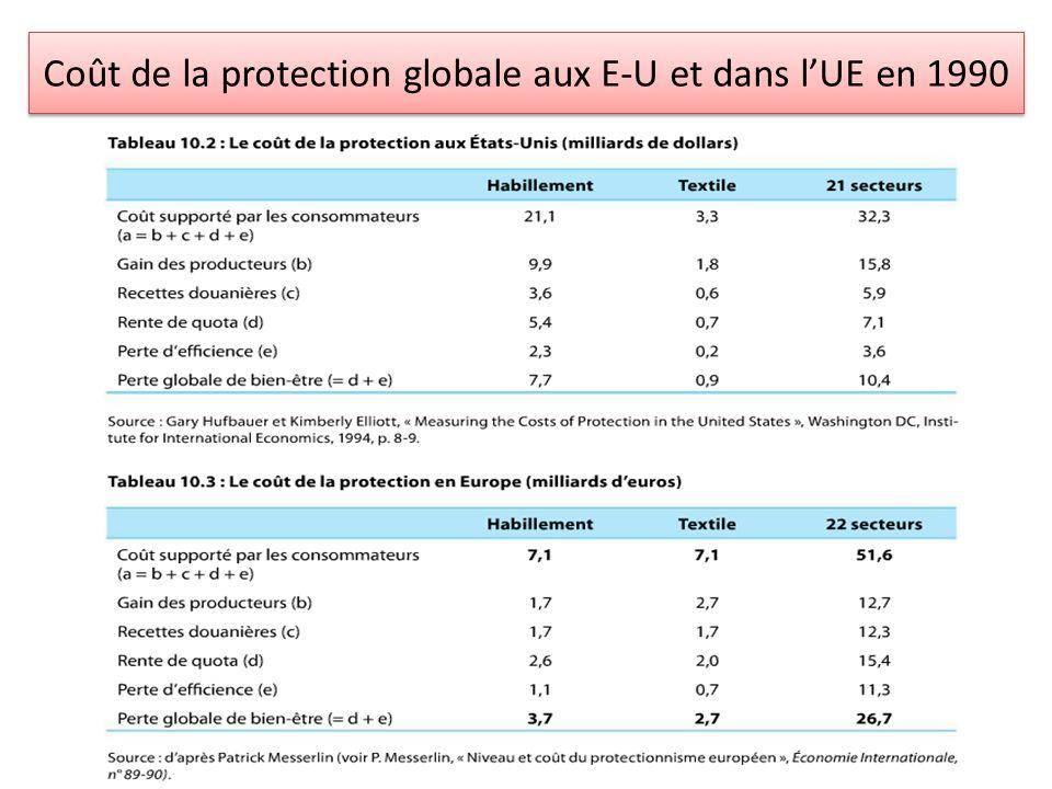 Coût de la protection globale aux E-U et dans l'UE en 1990
