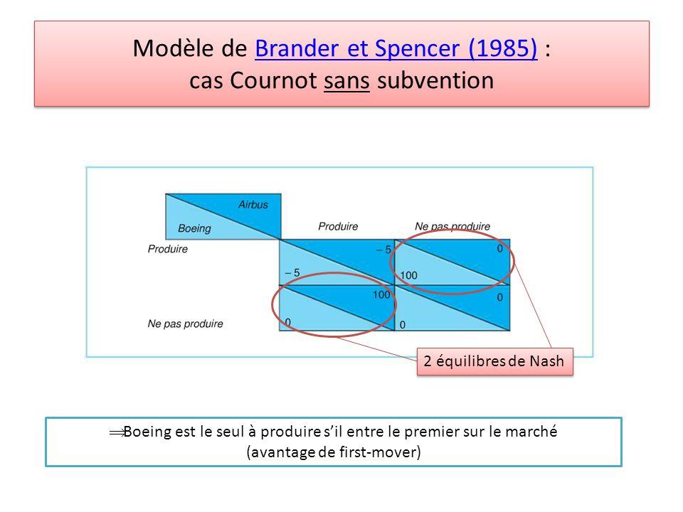 Modèle de Brander et Spencer (1985) : cas Cournot sans subvention