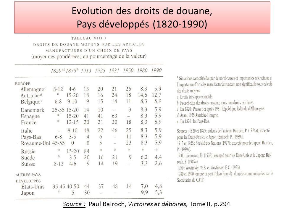 Evolution des droits de douane, Pays développés (1820-1990)