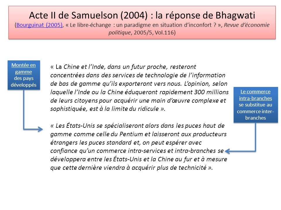 Acte II de Samuelson (2004) : la réponse de Bhagwati (Bourguinat (2005), « Le libre-échange : un paradigme en situation d'inconfort », Revue d'économie politique, 2005/5, Vol.116)