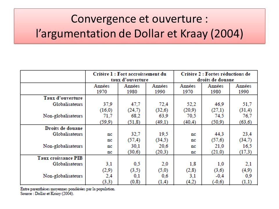 Convergence et ouverture : l'argumentation de Dollar et Kraay (2004)