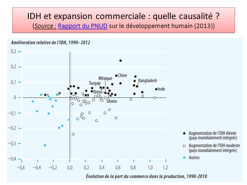 IDH et expansion commerciale : quelle causalité