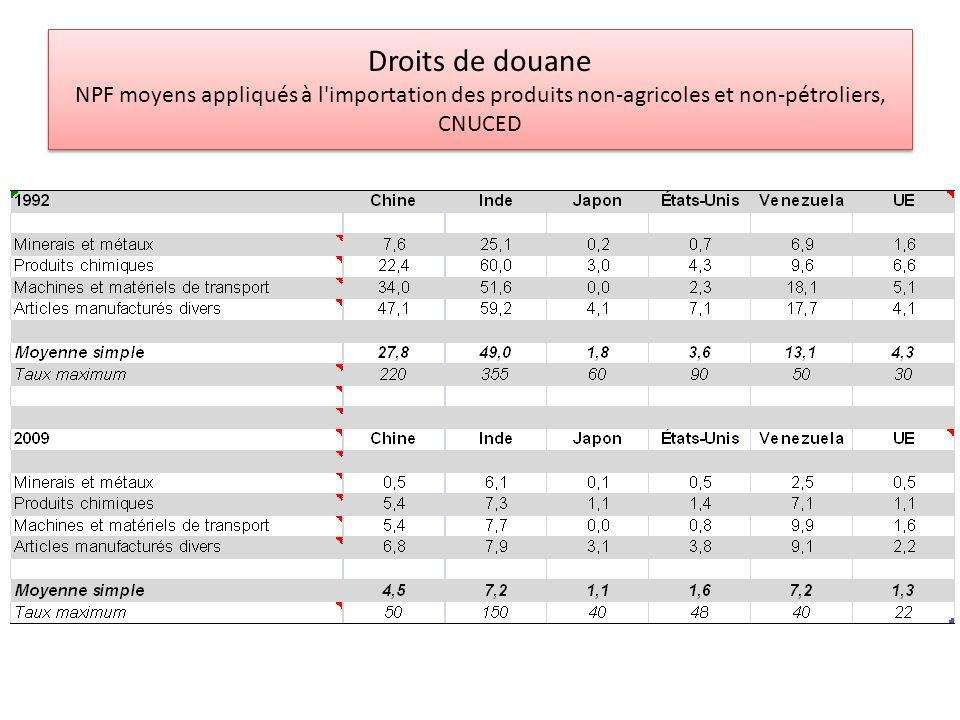 Droits de douane NPF moyens appliqués à l importation des produits non-agricoles et non-pétroliers, CNUCED