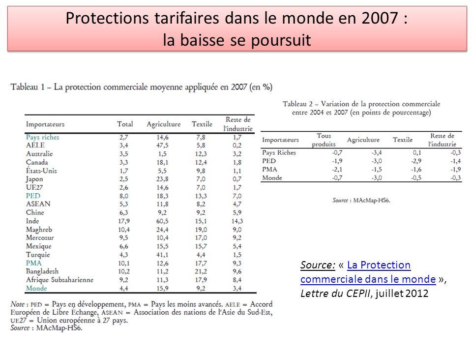 Protections tarifaires dans le monde en 2007 : la baisse se poursuit