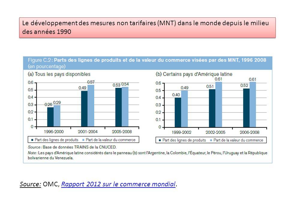 Le développement des mesures non tarifaires (MNT) dans le monde depuis le milieu des années 1990