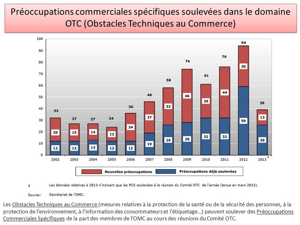 Préoccupations commerciales spécifiques soulevées dans le domaine OTC (Obstacles Techniques au Commerce)