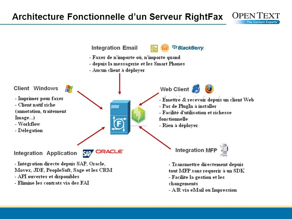 Architecture Fonctionnelle d'un Serveur RightFax