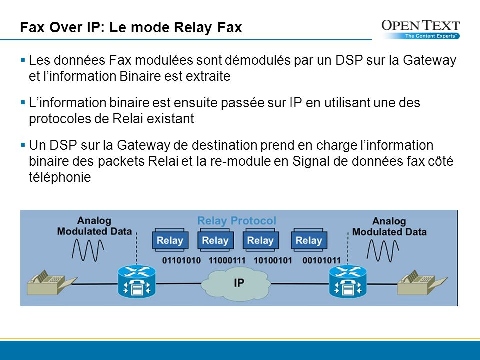 Fax Over IP: Le mode Relay Fax