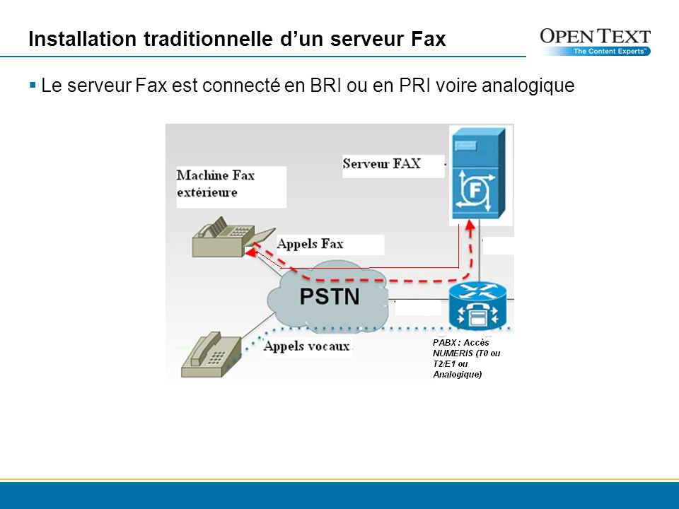 Installation traditionnelle d'un serveur Fax