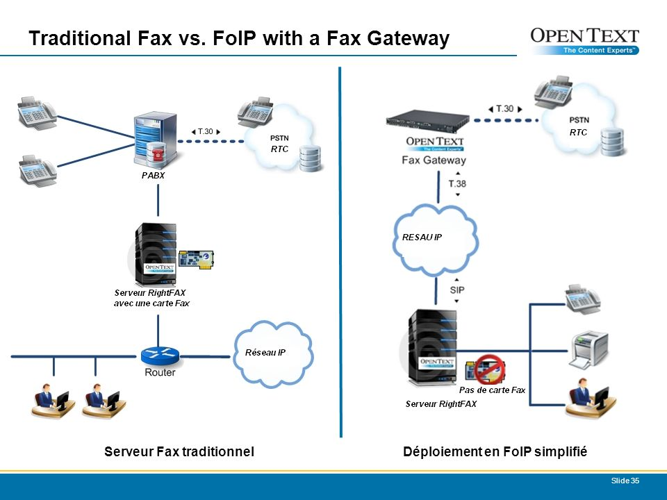 Traditional Fax vs. FoIP with a Fax Gateway