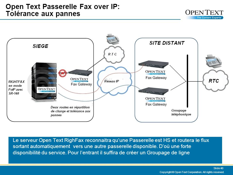 Open Text Passerelle Fax over IP: Tolérance aux pannes