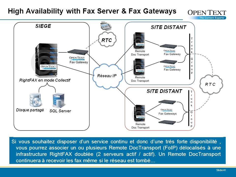High Availability with Fax Server & Fax Gateways