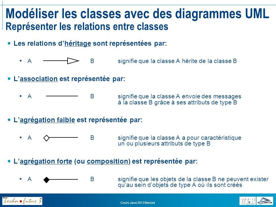 Modéliser les classes avec des diagrammes UML Représenter les relations entre classes