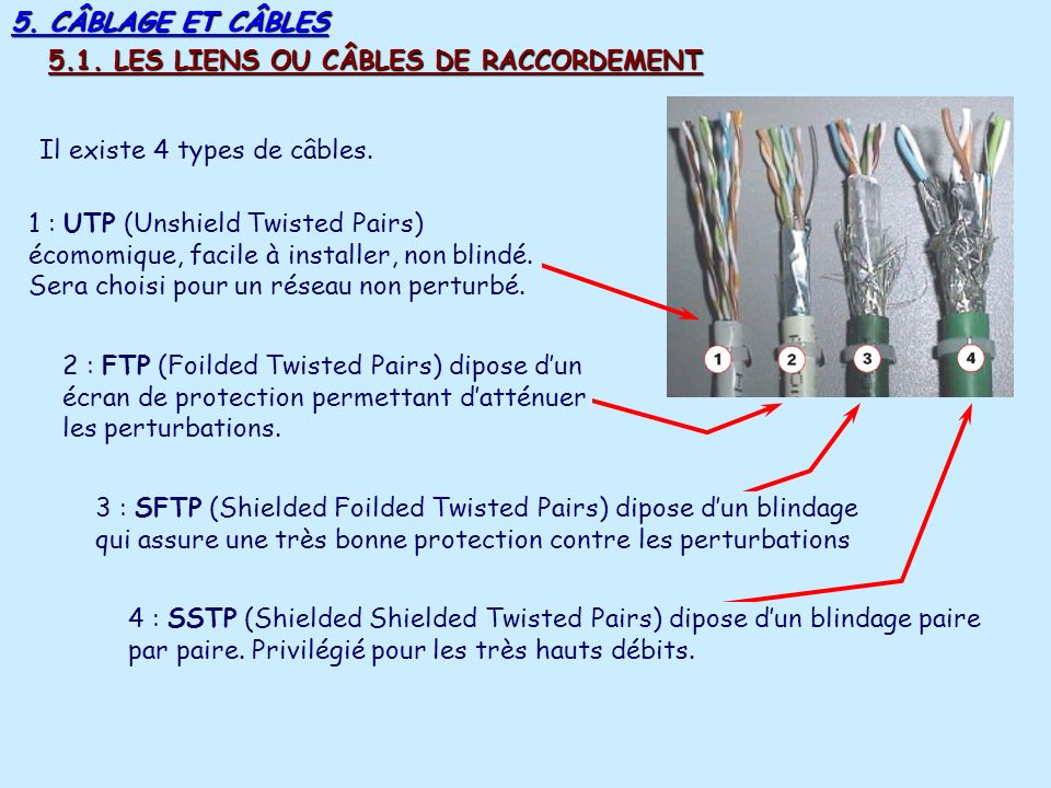 5. CÂBLAGE ET CÂBLES 5.1. LES LIENS OU CÂBLES DE RACCORDEMENT. Il existe 4 types de câbles.