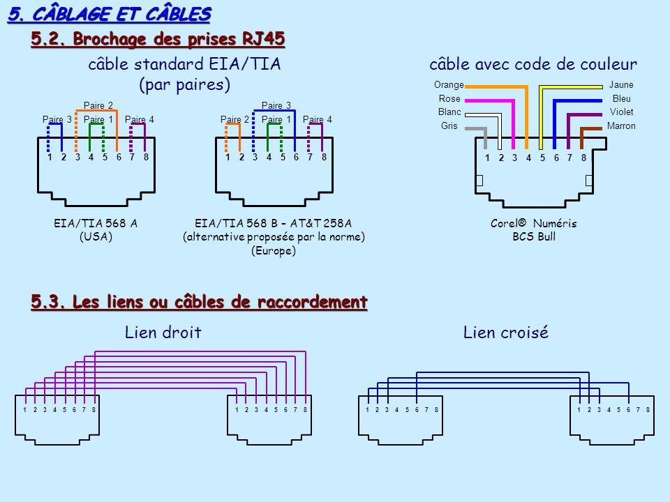 câble standard EIA/TIA (par paires) câble avec code de couleur