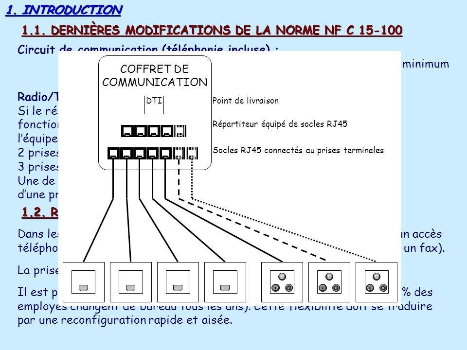 COFFRET DE COMMUNICATION