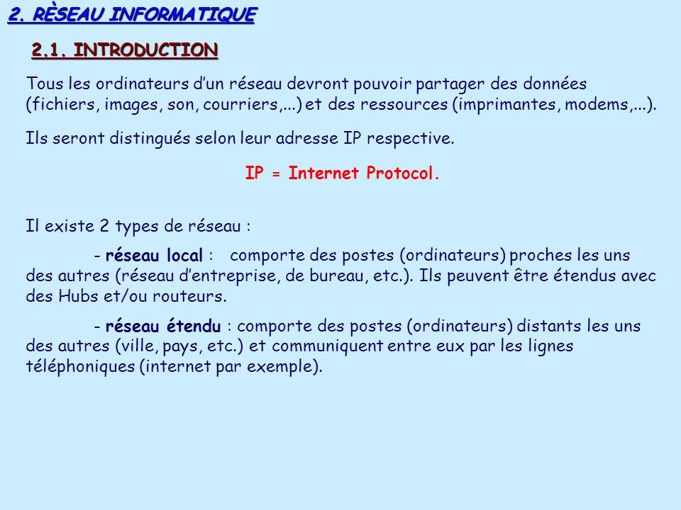 2. RÈSEAU INFORMATIQUE 2.1. INTRODUCTION.