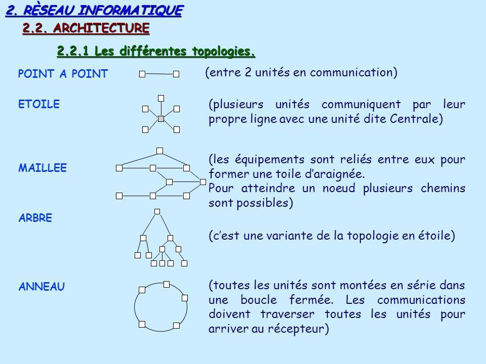 2.2.1 Les différentes topologies.