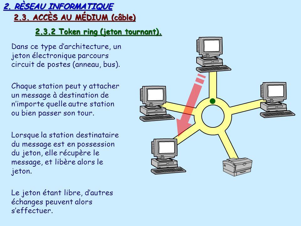 2. RÈSEAU INFORMATIQUE 2.3. ACCÈS AU MÉDIUM (câble) 2.3.2 Token ring (jeton tournant).