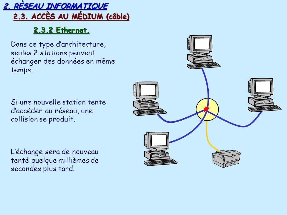 2. RÈSEAU INFORMATIQUE 2.3. ACCÈS AU MÉDIUM (câble) 2.3.2 Ethernet.