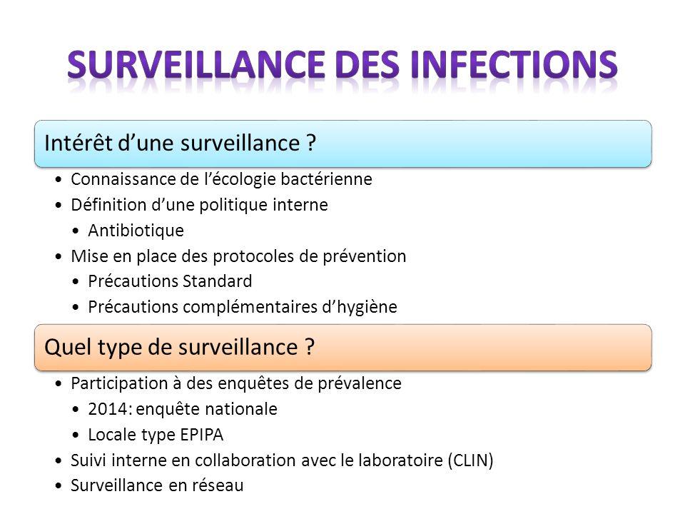 Surveillance des infections