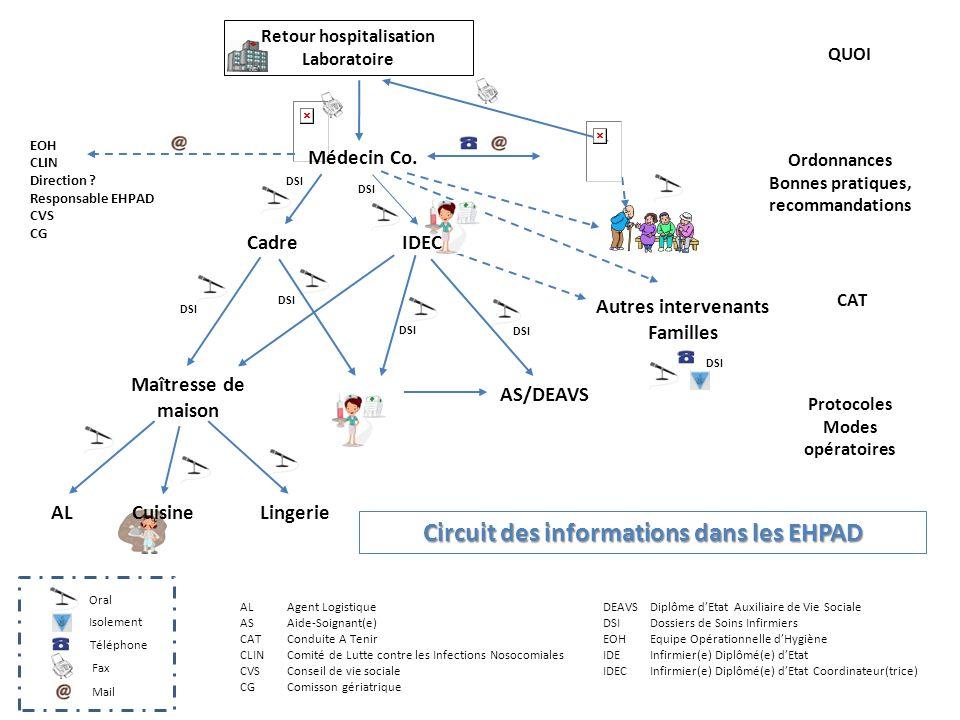 Circuit des informations dans les EHPAD