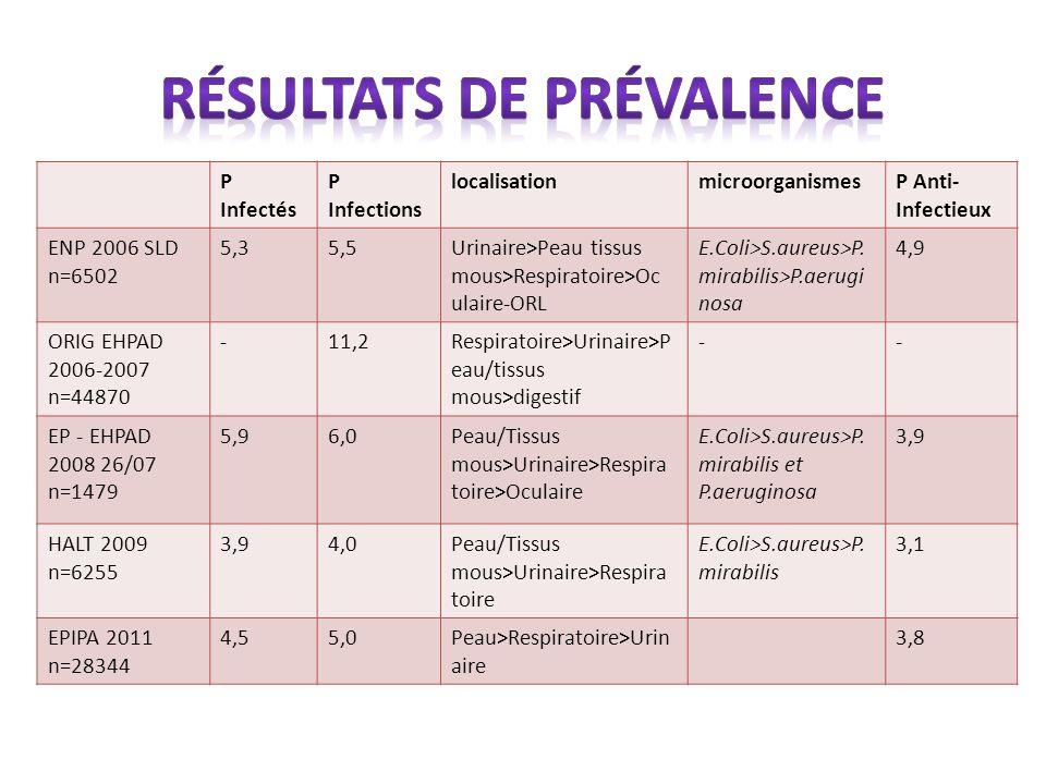 Résultats de prévalence