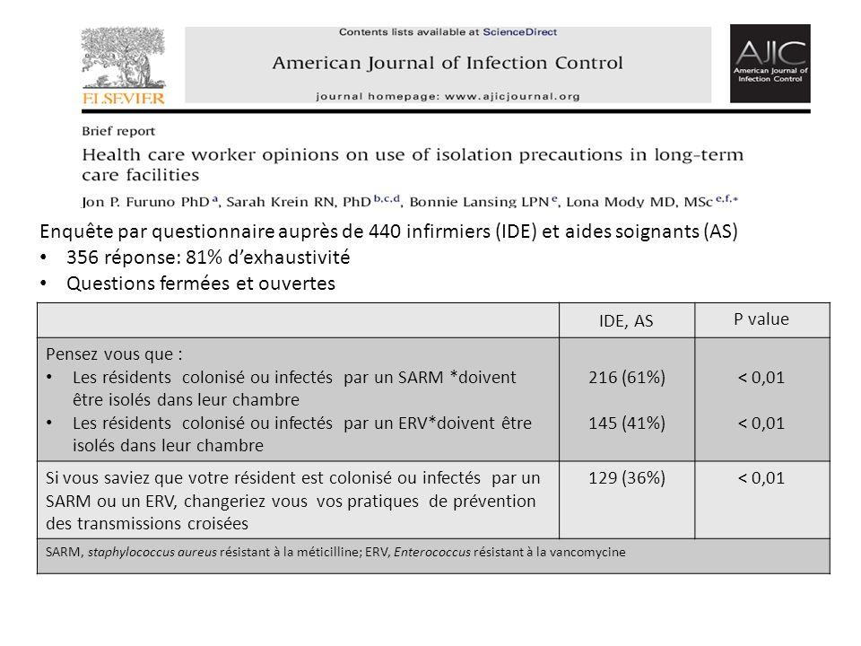 356 réponse: 81% d'exhaustivité Questions fermées et ouvertes