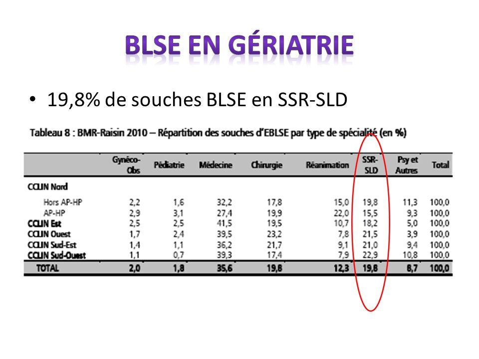 BLSE en gériatrie 19,8% de souches BLSE en SSR-SLD NA