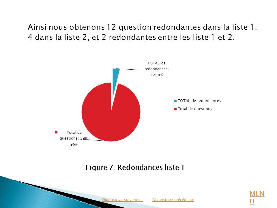 Figure 7: Redondances liste 1