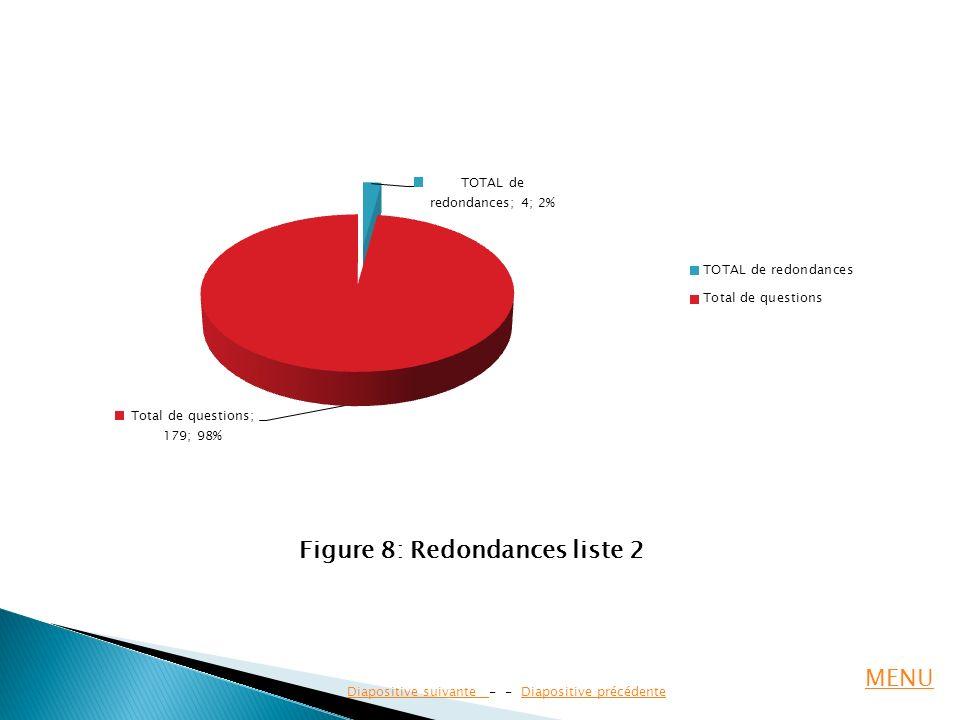 Figure 8: Redondances liste 2