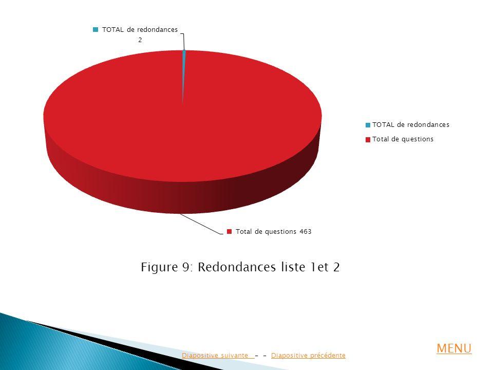 Figure 9: Redondances liste 1et 2
