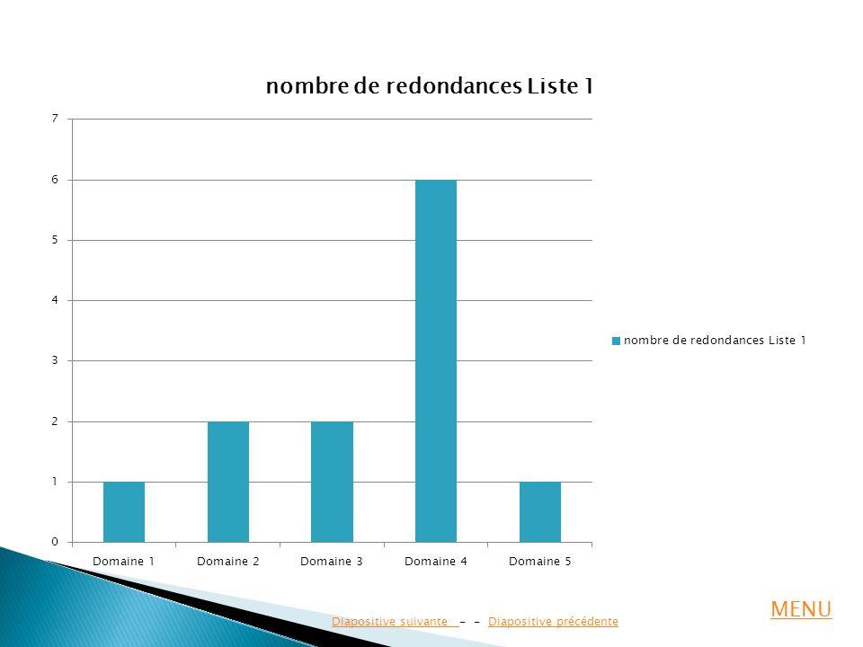 MENU Diapositive suivante - - Diapositive précédente