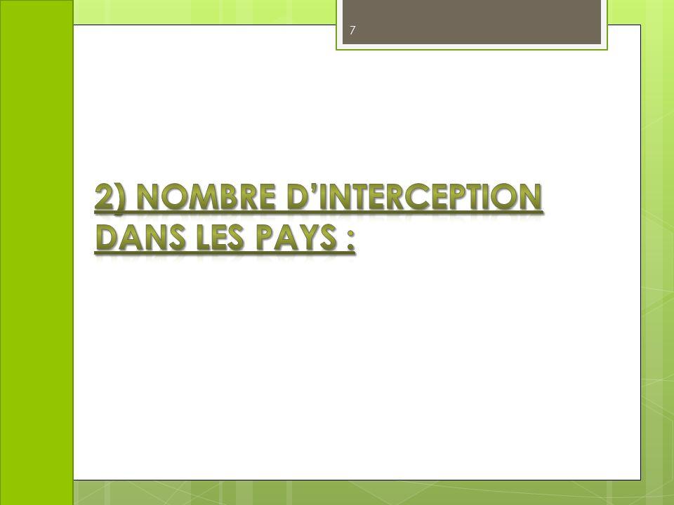 2) Nombre d'interception dans les pays :