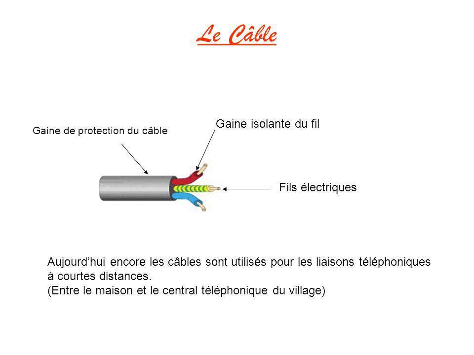 Le Câble Gaine isolante du fil Fils électriques