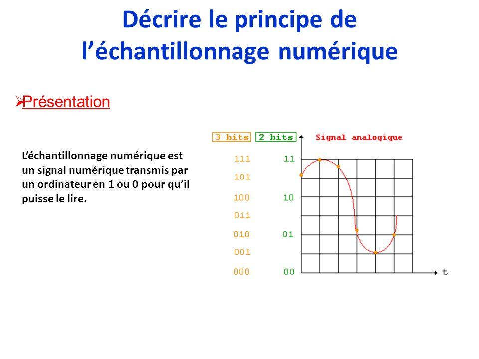 Décrire le principe de l'échantillonnage numérique
