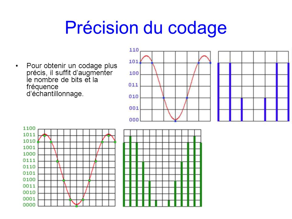Précision du codagePour obtenir un codage plus précis, il suffit d'augmenter le nombre de bits et la fréquence d'échantillonnage.