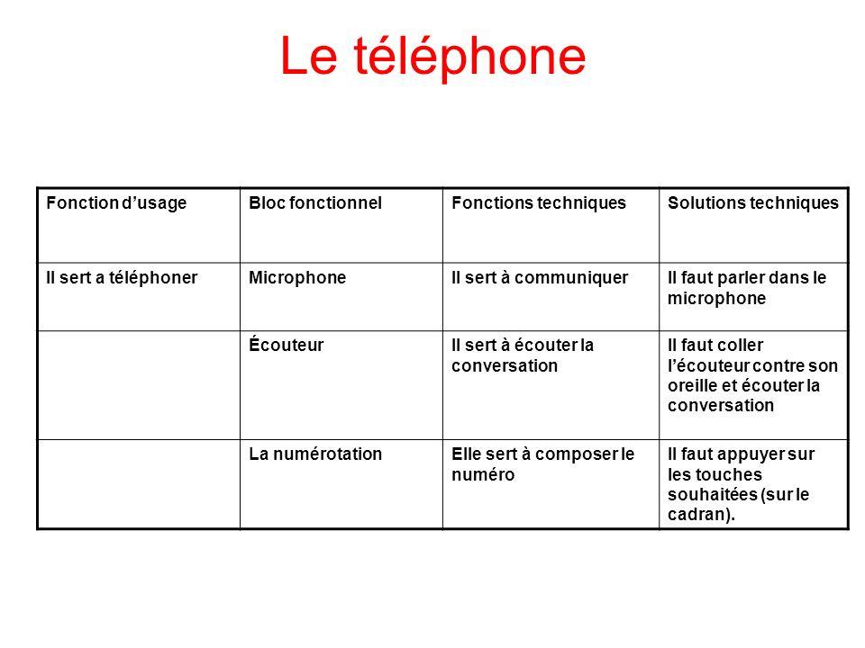 Le téléphone Fonction d'usage Bloc fonctionnel Fonctions techniques