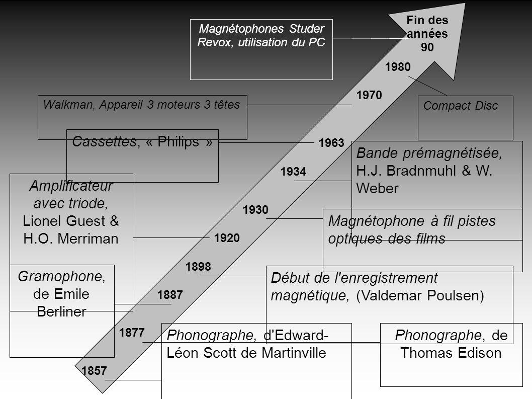 Bande prémagnétisée, H.J. Bradnmuhl & W. Weber