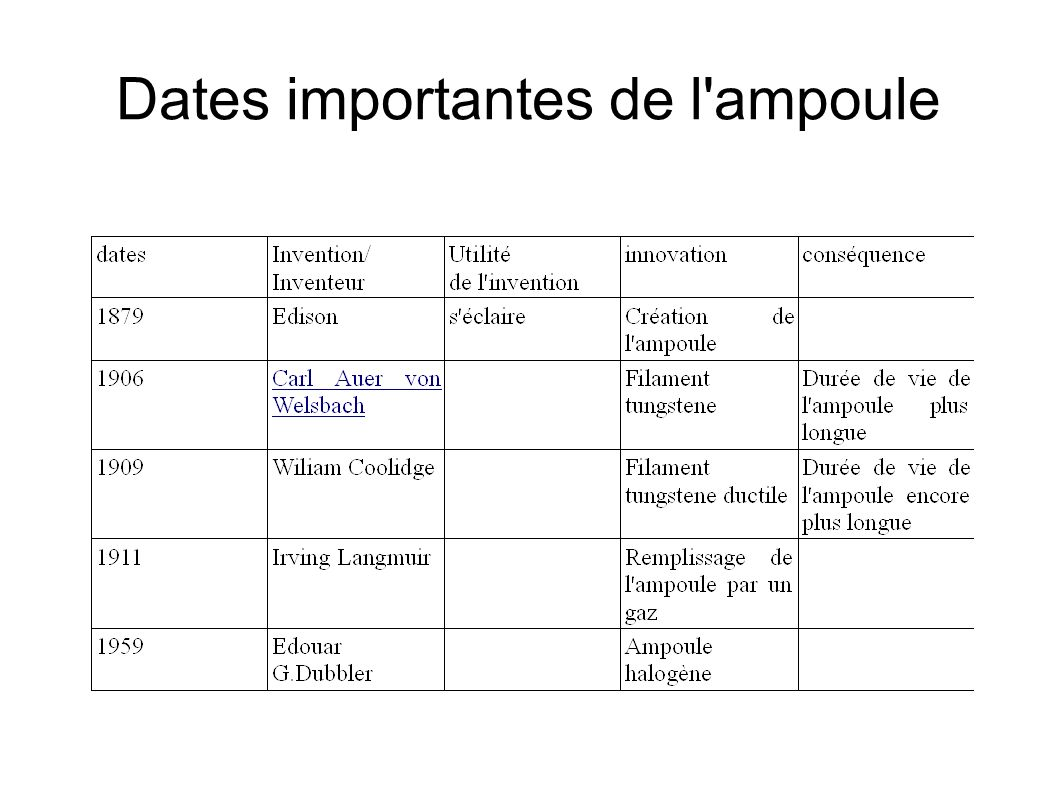 Dates importantes de l ampoule