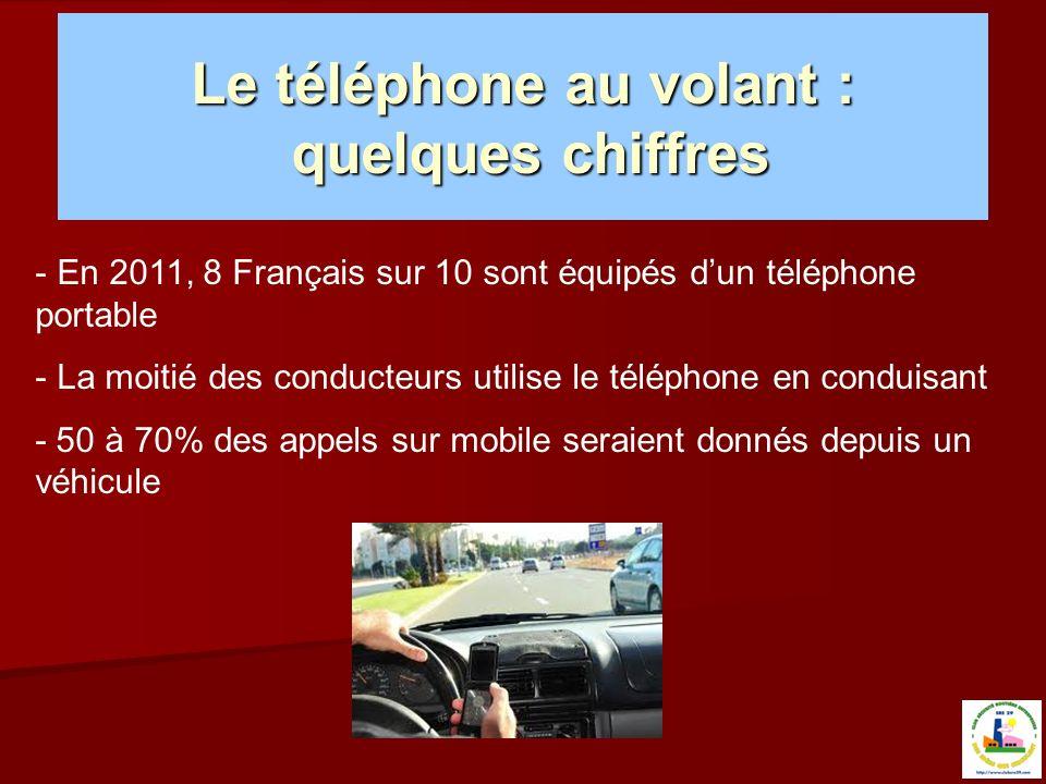 Le téléphone au volant : quelques chiffres