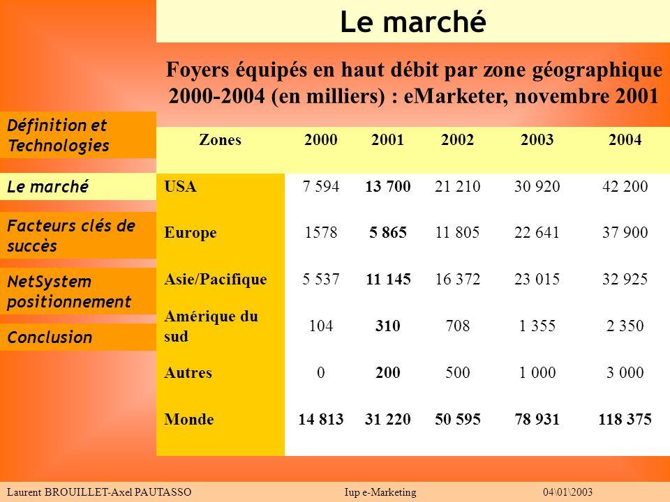 Le marché Foyers équipés en haut débit par zone géographique 2000-2004 (en milliers) : eMarketer, novembre 2001.