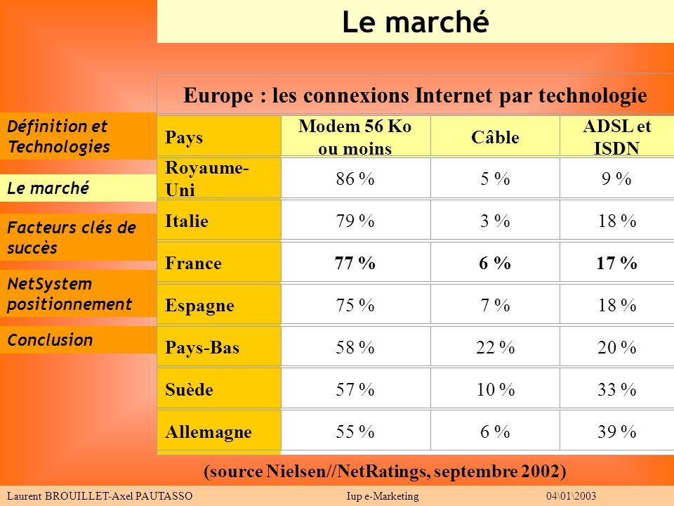 Europe : les connexions Internet par technologie